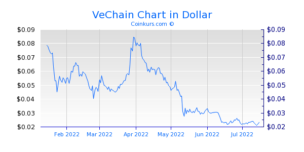 VeChain Chart 6 Monate