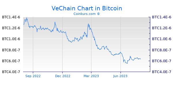 VeChain Chart 1 Jahr