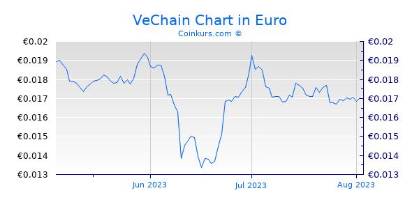 VeChain Chart 3 Monate
