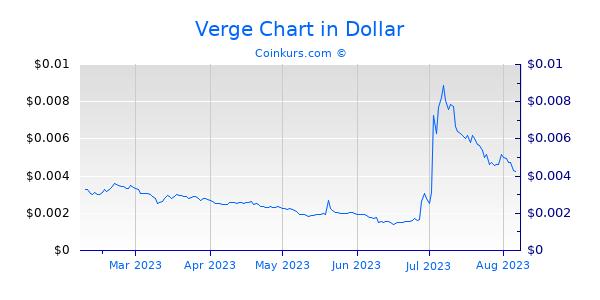 Verge Chart 6 Monate