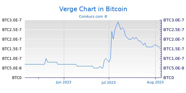 Verge Chart 3 Monate