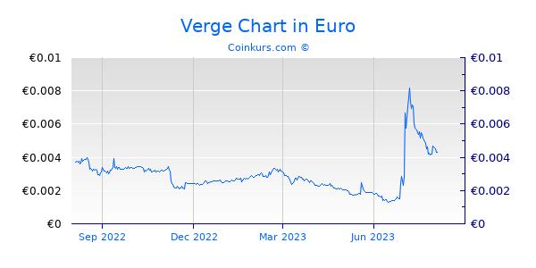 Verge Chart 1 Jahr