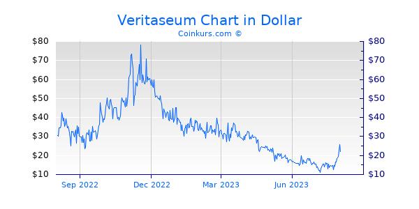 Veritaseum Chart 1 Jahr