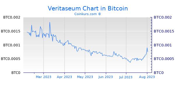 Veritaseum Chart 6 Monate