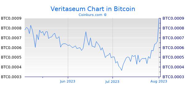 Veritaseum Chart 3 Monate