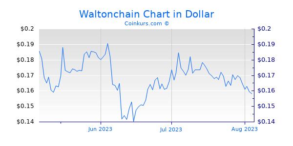 Waltonchain Chart 3 Monate