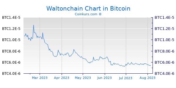Waltonchain Chart 6 Monate