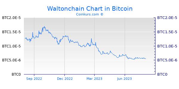 Waltonchain Chart 1 Jahr