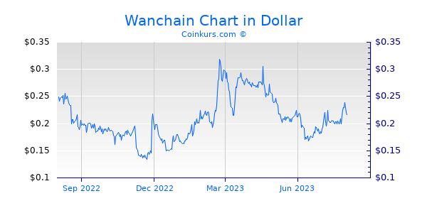 Wanchain Chart 1 Jahr