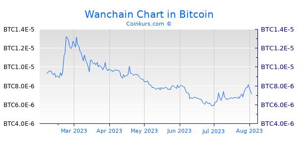 Wanchain Chart 6 Monate