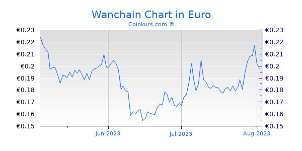 Wanchain Chart 3 Monate
