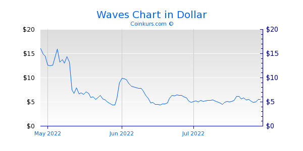 Waves Chart 3 Monate