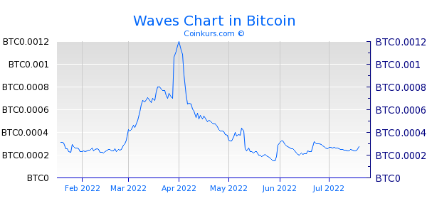 Waves Chart 6 Monate