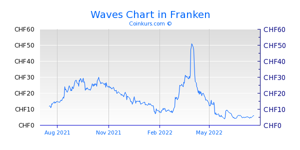 Waves Chart 1 Jahr