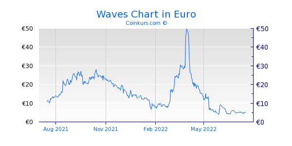 Waves Chart 1 Jahr