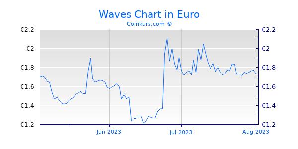 Waves Chart 3 Monate