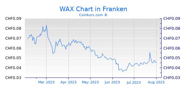 WAX Chart 6 Monate