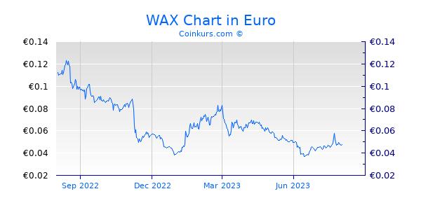 WAX Chart 1 Jahr