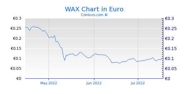 WAX Chart 3 Monate