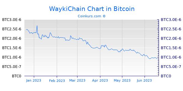WaykiChain Chart 6 Monate