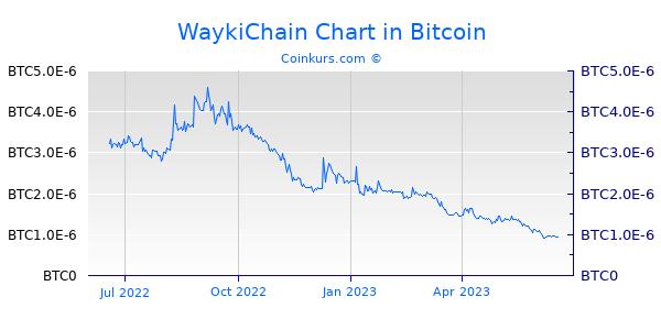 WaykiChain Chart 1 Jahr