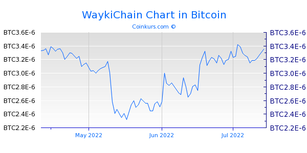 WaykiChain Chart 3 Monate