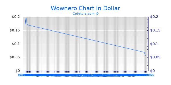 Wownero Chart 3 Monate
