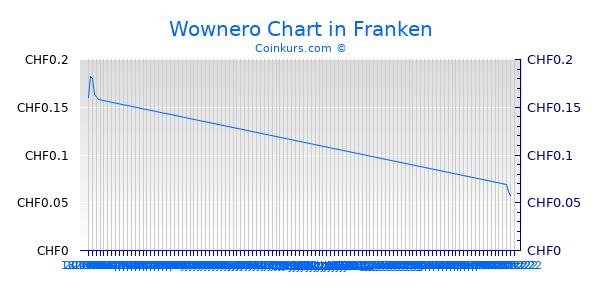 Wownero Chart 6 Monate
