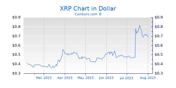 XRP Chart 6 Monate