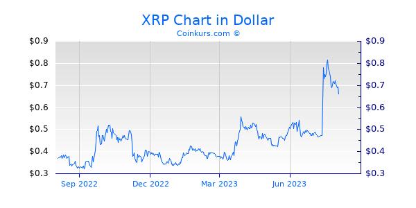XRP Chart 1 Jahr