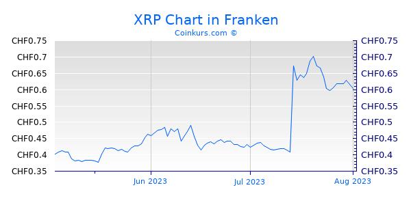 XRP Chart 3 Monate