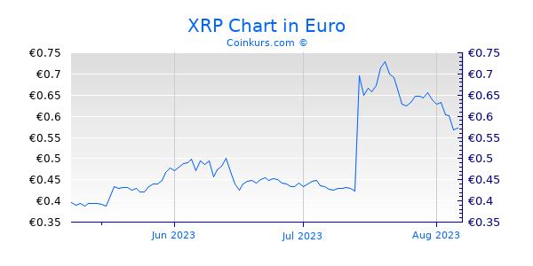 Xrp Kurs Euro