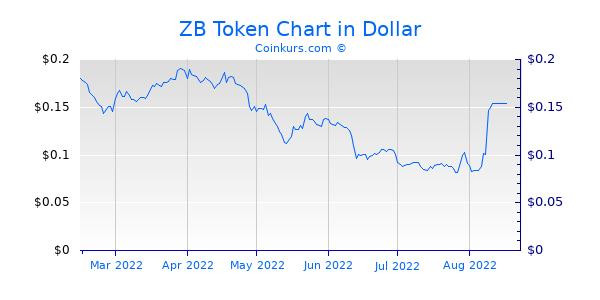 ZB Token Chart 6 Monate