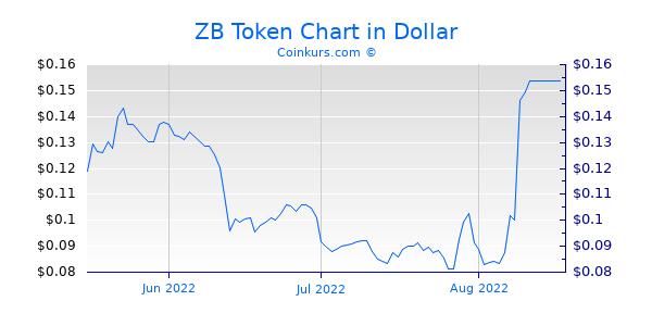 ZB Token Chart 3 Monate