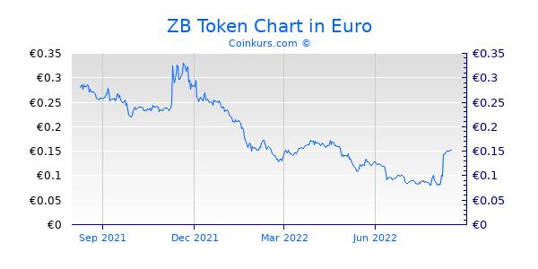ZB Token Chart 1 Jahr