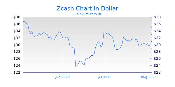 Zcash Chart 3 Monate
