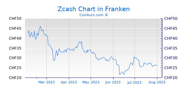 Zcash Chart 6 Monate