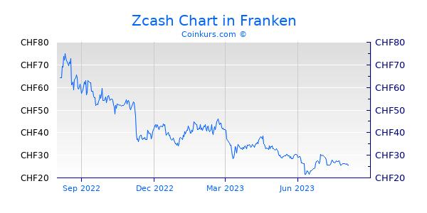 Zcash Chart 1 Jahr