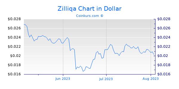 Zilliqa Chart 3 Monate