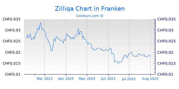 Zilliqa Chart 6 Monate