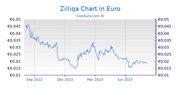 Zilliqa Chart 1 Jahr