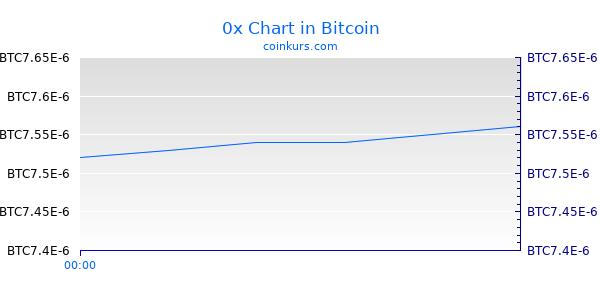 0x Chart Heute