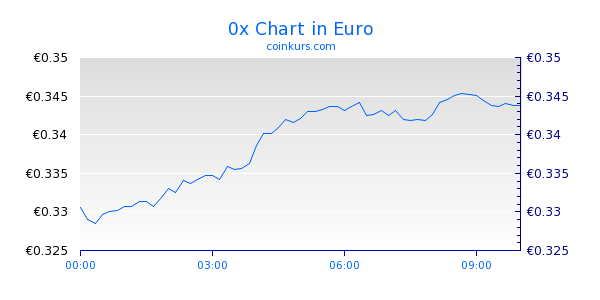 0x Chart Intraday