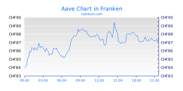 Aave Chart Heute