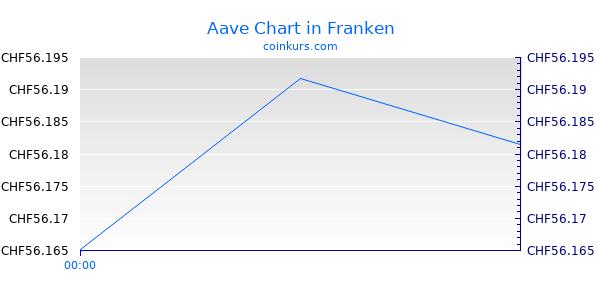Aave Chart Heute