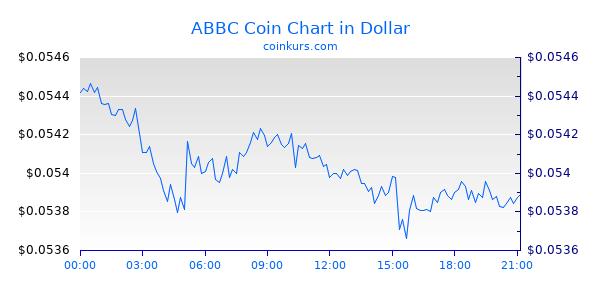 ABBC Coin Chart Heute