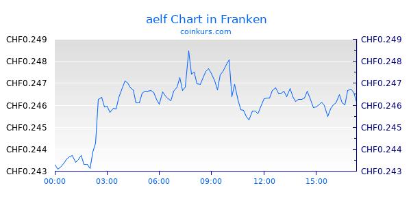 aelf Chart Heute