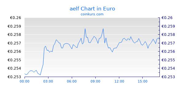 aelf Chart Intraday