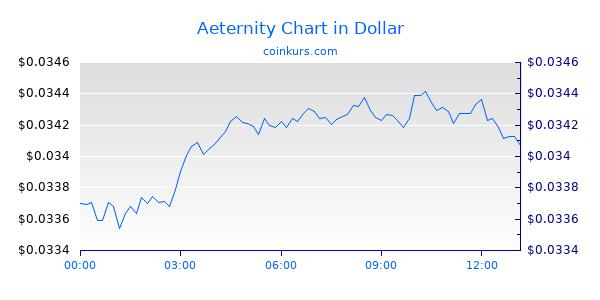 Aeternity Chart Intraday