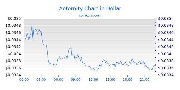 Aeternity Chart Heute